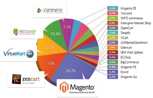 Migración de plataforma: alto riesgo para tu ecommerce
