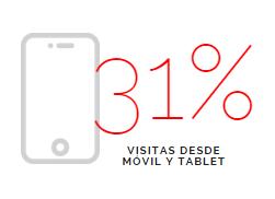 dato 31% visitas movil y tablet
