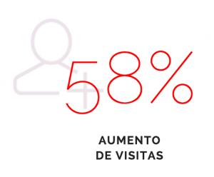 dato 58% aumento visitas