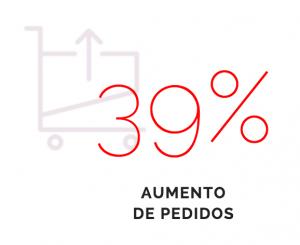 39%-aumento-pedidos