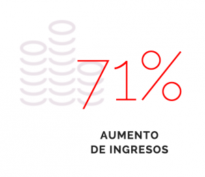 17%-aumento-ingresos