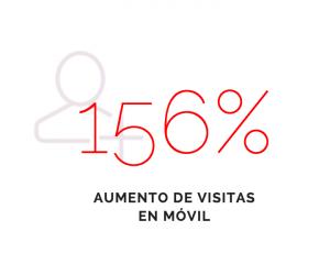 156%-aumento-visitas-movil