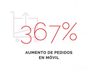 367%-aumento-pedidos-movil