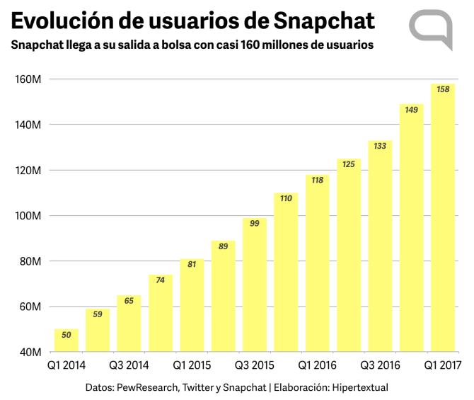 Evolución usuarios Snapchat